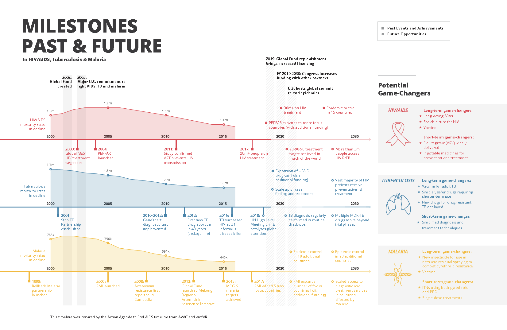 Timeline: Past and Future Milestones in the Fight Against
